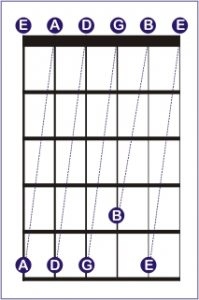 guitar tuning digits